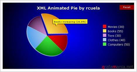 Flash XML Script: Animated Pie Chart